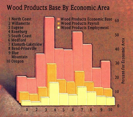 Wood by Economic Area